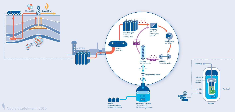 METAS MetInfo Infografik Helium Nadja Stadelmann 2014