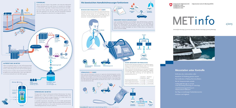 METAS MetInfo Infografiken Nadja Stadelmann 2014 2015